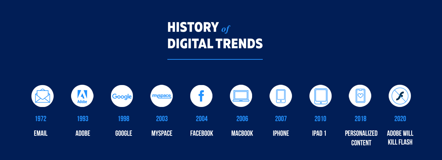 history-of-trends