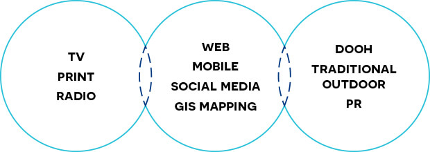 TV Print Radio, Web Mobile Social Media GIS Mapping, DOOH Traditional Outdoor PR